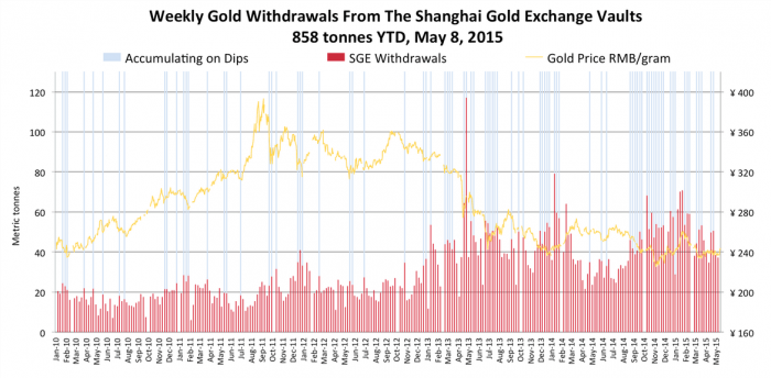 Weekly_Gold_Withdrawals_SGE_8_may_2015