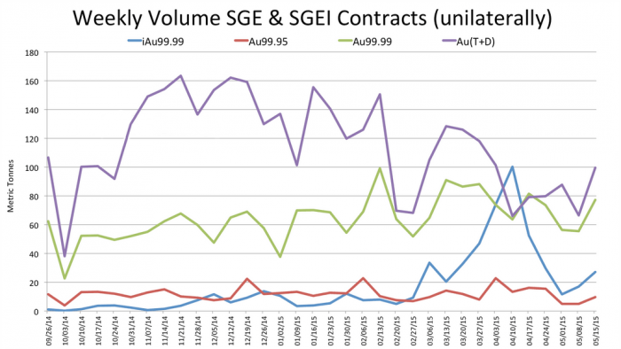 Weekly_Volume_SGE_and_SGEI_2014_2015